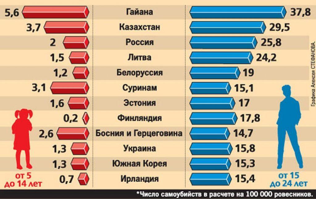 статистика самоубийств