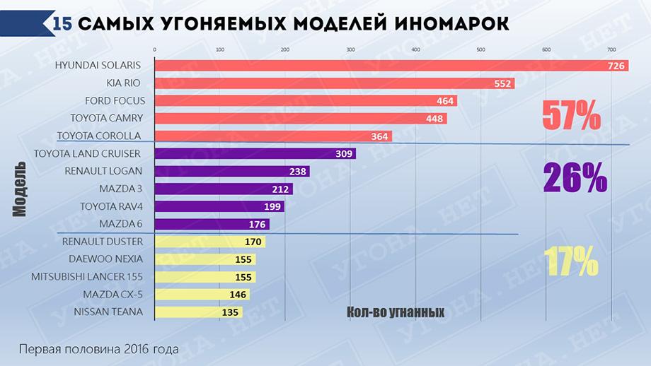 статистика угонов иномарок 2017