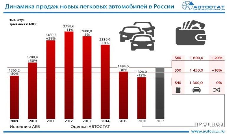 статистика продаж авто 2017