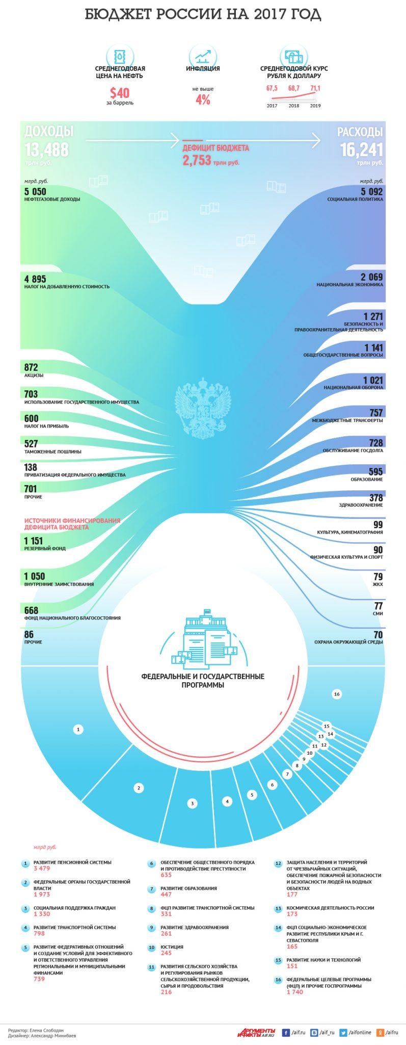 бюджет россии на 2017 год инфографика фото