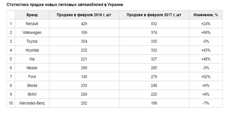 статистика продаж авто 2017 Украина
