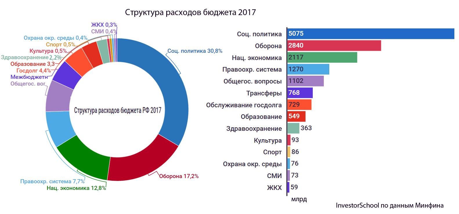 бюджет россии на 2017 год