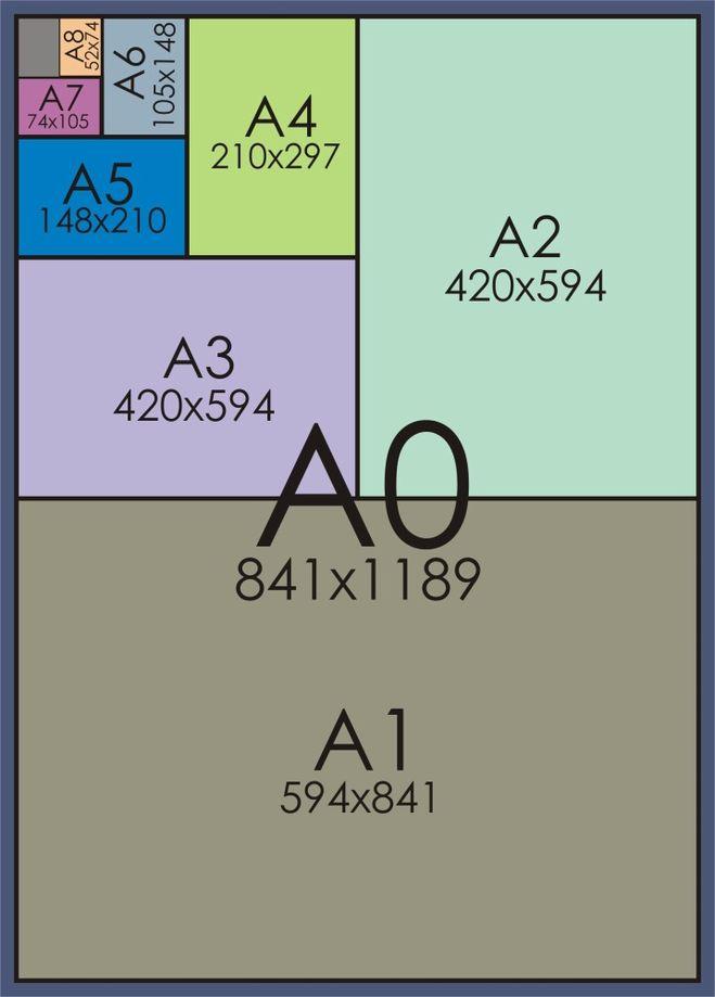 Каков размер формата А1, А2, А3, А4?