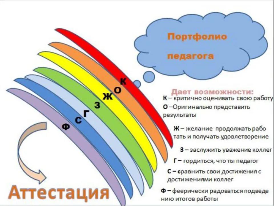 Аттестация педагогических работников и учителей