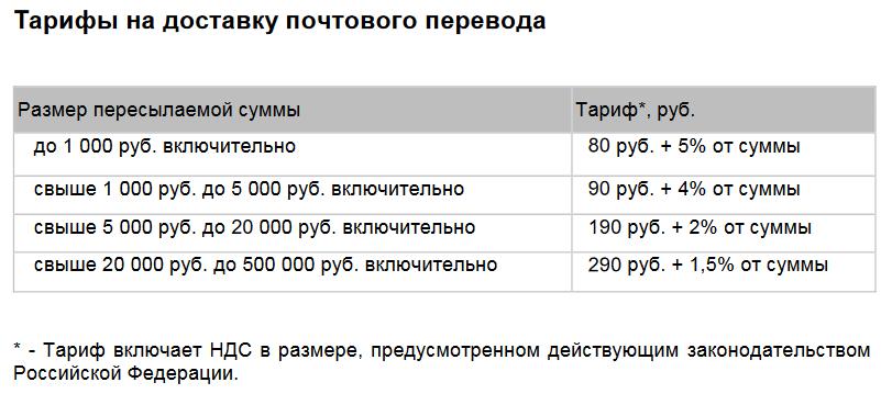 Тарифы на доставку почтового перевода