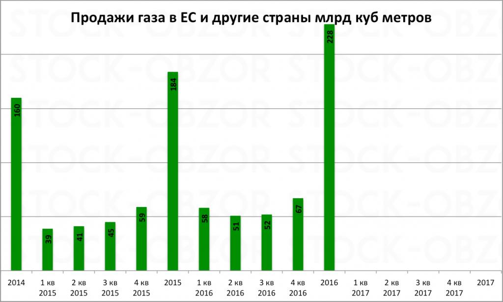 Прогноз акций Газпрома