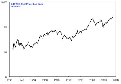 Правильное восприятие рынка ч.1. Бойтесь простых графиков.
