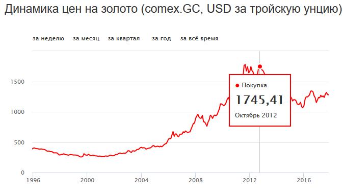 цены на золото за последние 10 лет график