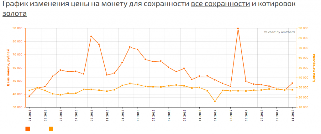 Цена на монету 15 рублей 1897 года АГ СС на сегодня, 10 ноября 2017 года