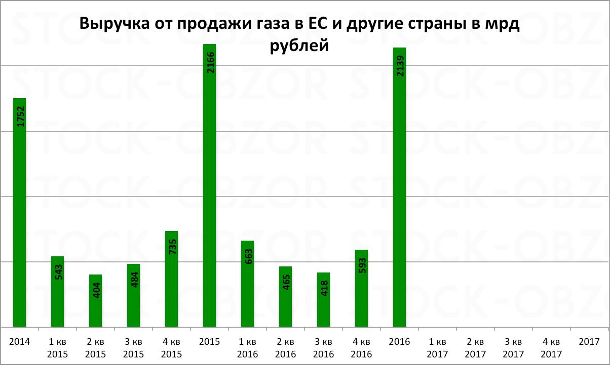 Прогнозы дивидендов газпрома 2018